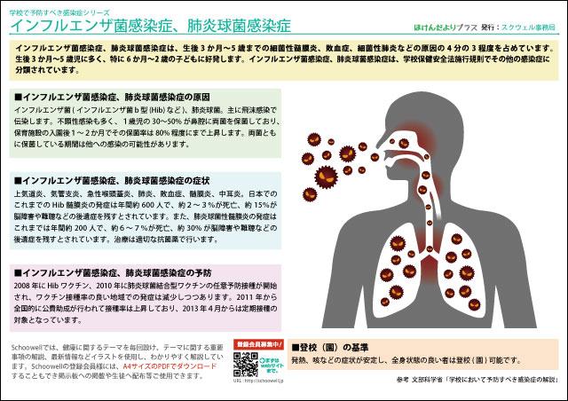 ほけんだよりプラス - インフルエンザ菌感染症、肺炎球菌感染症 - 学校で予防すべき感染症シリーズ