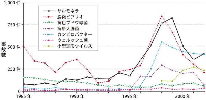 主な病原体別にみた件数の年次推移(1985~2002年)(厚生労働省「食中毒推計」)