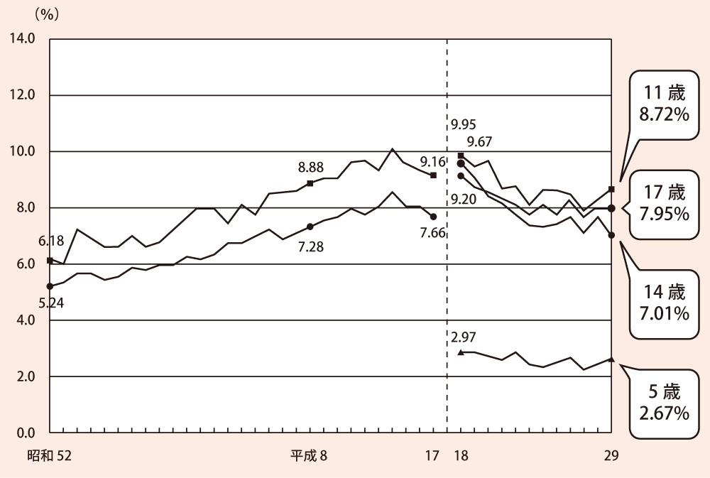 肥満傾向児の出現率(女子)
