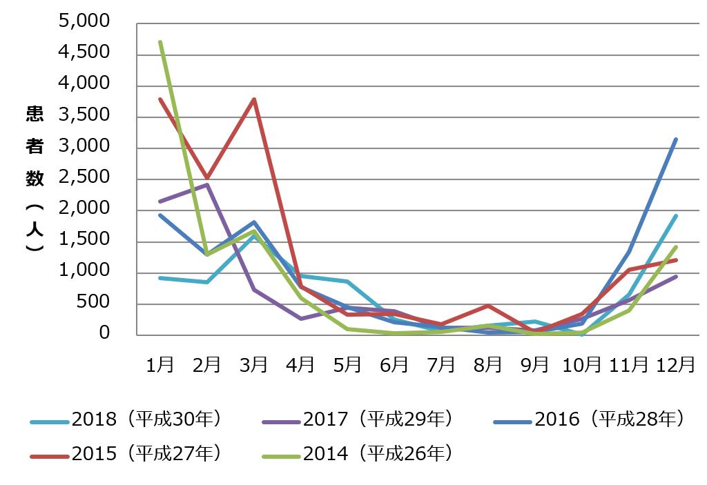ノロウイルスの発生状況グラフ